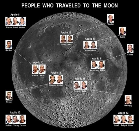 Полный план новой лунной программы NASA «Artemis» (Артемида)