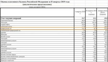 Экспортные доходы «Газпрома» рухнули почти на 40%