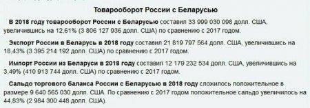 Российские газ и нефть за белорусские рубли