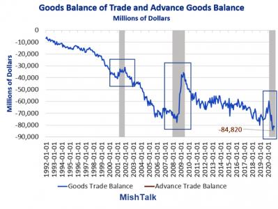 Новый рекордный внешнеторговый дефицит США по товарам