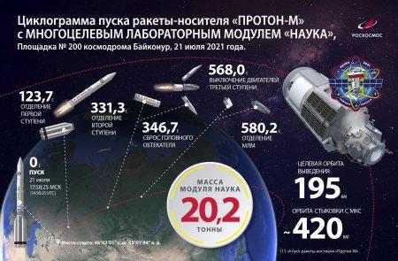 «Наука» в космосе: на что способен новый российский модуль МКС