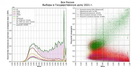 Математик Шпилькин: почти 50% голосов за ЕР могут быть сфальсифицированы